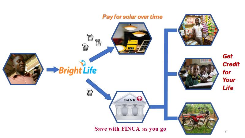 BrightLife-FIBR-Product-Iterations-2