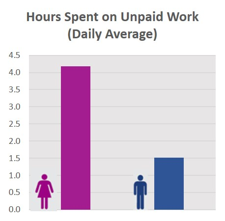 Unpaid Labor Men vs Women