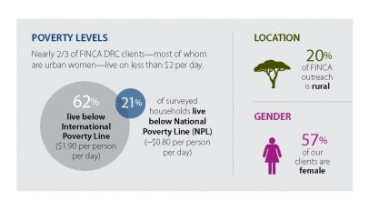 FINCA-DR-Congo-Infographic-Poverty-Living-Standards