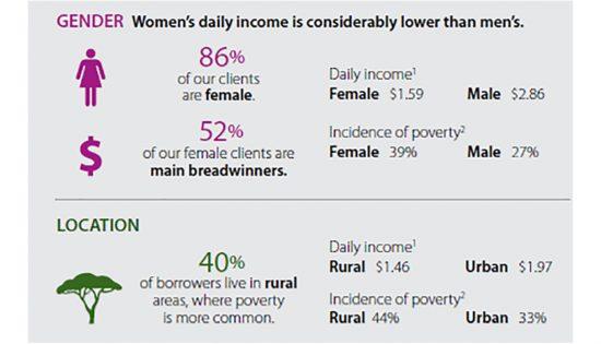 FINCA-Haiti-Infographic-Household-Poverty