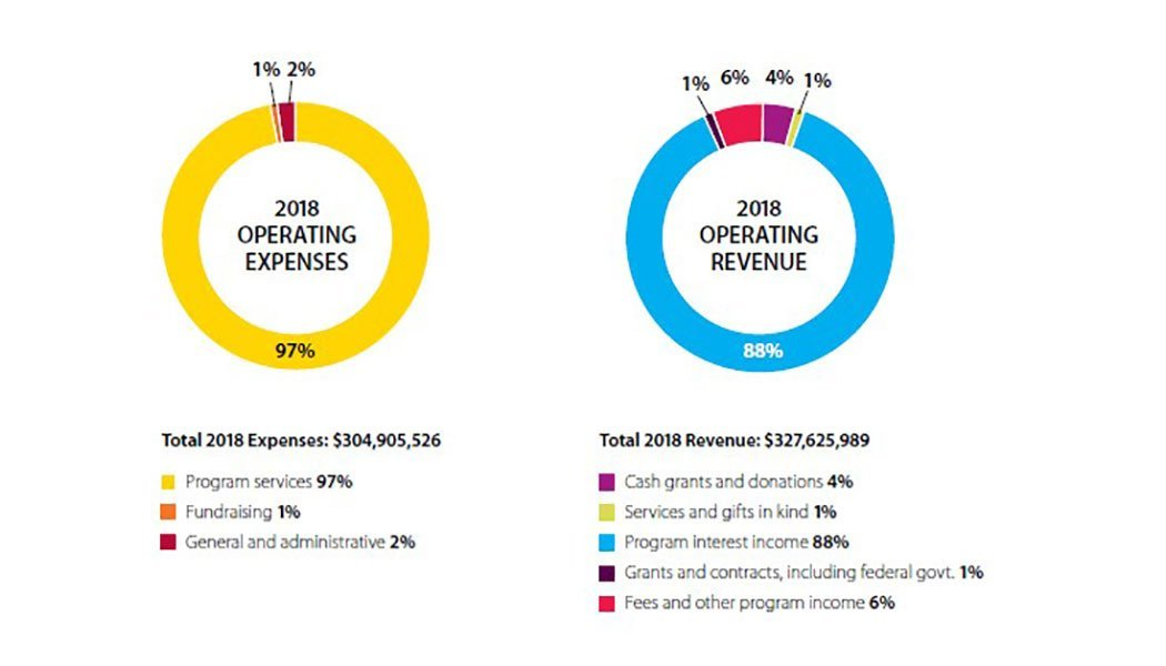 2018-FINCA-International-Operating-Expenses-and-Revenue