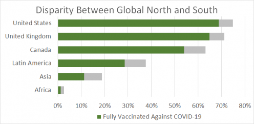 Graph showing vaccine inequity between the developed and developing world. The developed world has much higher rates of vaccination than the developing world.