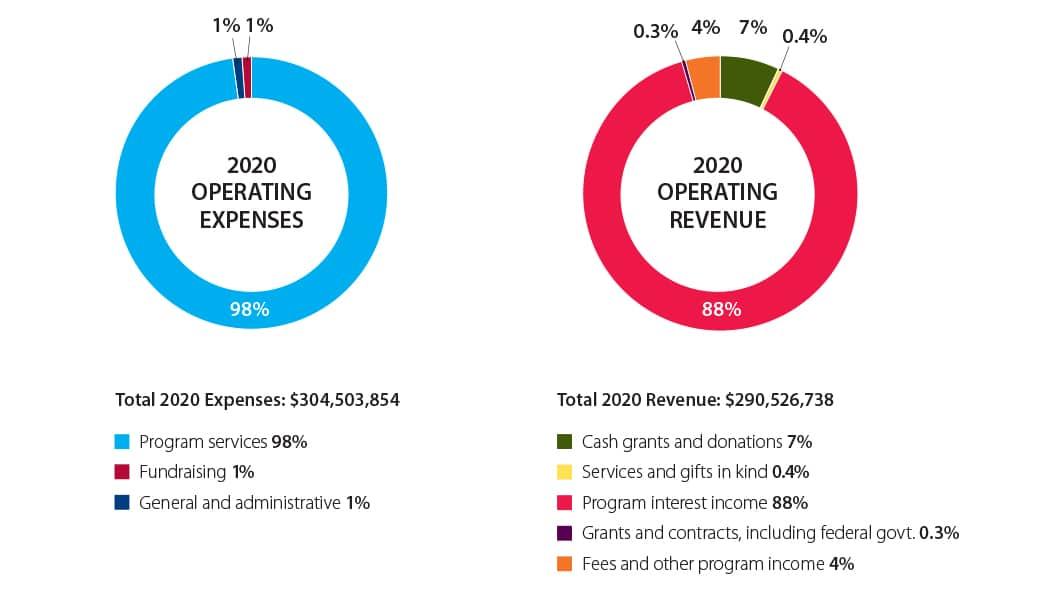 2020 Financial Summary